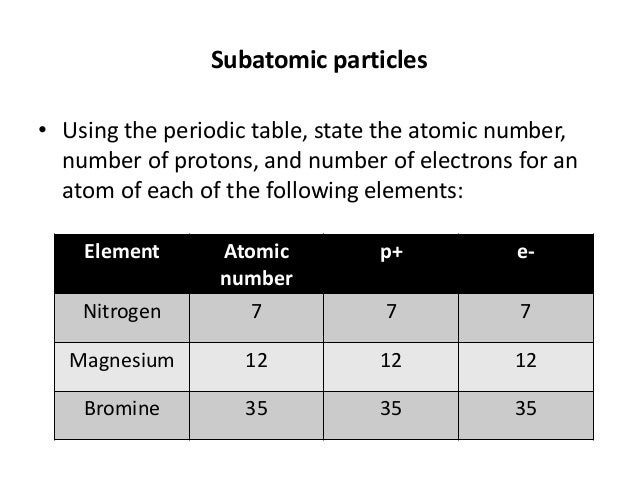 Unit iii the atom and the prediodic table 2 representative elements transition metals 21 subatomic particles using the periodic table state the atomic number urtaz Gallery