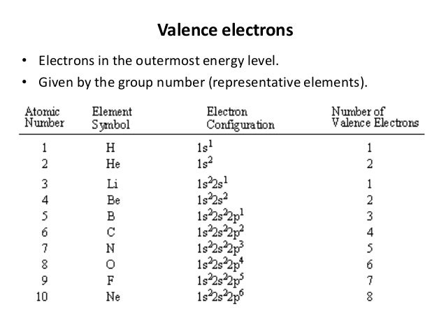 Valence Electrons and Energy Levels of Atoms of Elements