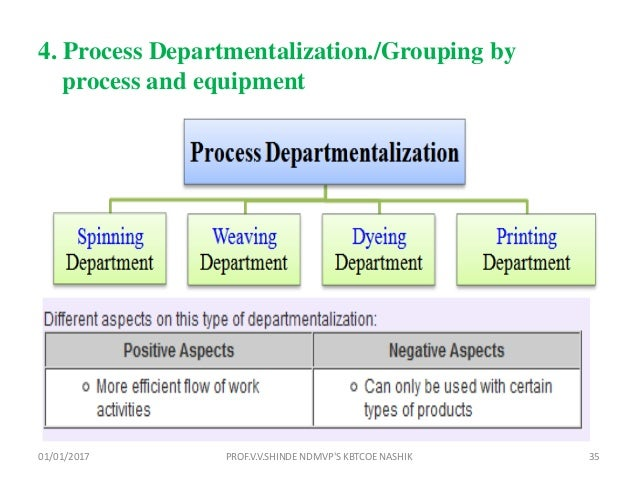 types of departmentalization in management