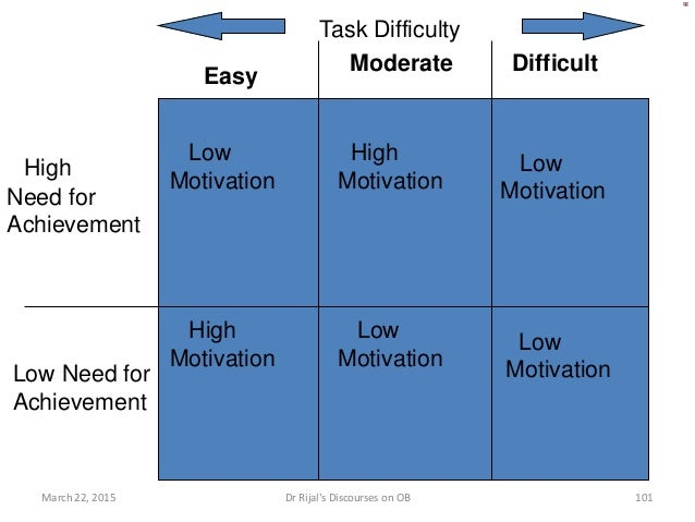Initial Success Initial Failure High Need for Ach. Low Need for Ach. Motivation Decreases Motivation Increases Motivation ...