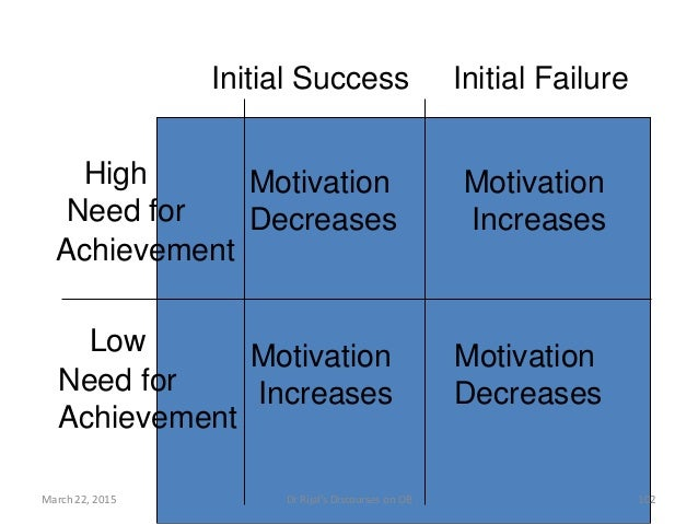 Initial Success Initial Failure High Need for Achievement Low Need for Achievement Motivation Decreases Motivation Increas...