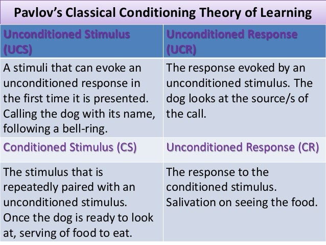 Pavlov's Classical Conditioning Theory of Learning March 22, 2015 Dr Rijal's Discourses on OB 54 Unconditioned Stimulus (U...