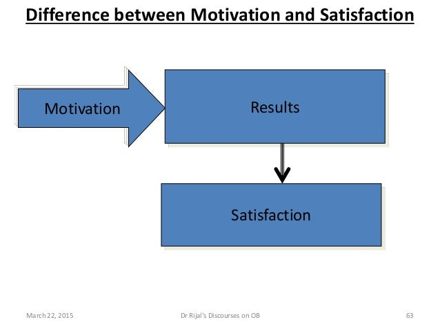 Difference between Motivation and Satisfaction Motivation Results Satisfaction March 22, 2015 63Dr Rijal's Discourses on OB