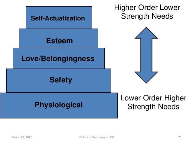 Self-Actualization Esteem Love/Belongingness Safety Physiological Lower Order Higher Strength Needs Higher Order Lower Str...