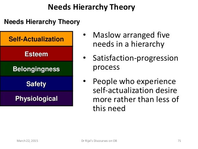 Needs Hierarchy Theory Needs Hierarchy Theory • Maslow arranged five needs in a hierarchy • Satisfaction-progression proce...
