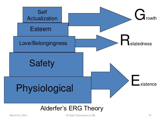 Self Actualization Esteem Love/Belongingness Safety Physiological Relatedness Growth Alderfer's ERG Theory Existence March...