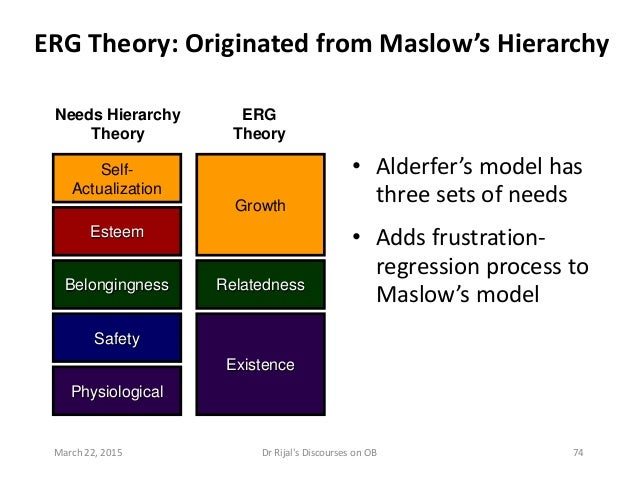 ERG Theory Needs Hierarchy Theory ERG Theory: Originated from Maslow's Hierarchy • Alderfer's model has three sets of need...