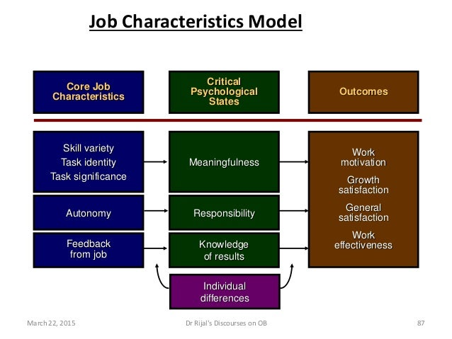 Work motivation Growth satisfaction General satisfaction Work effectiveness Job Characteristics Model Feedback from job Kn...