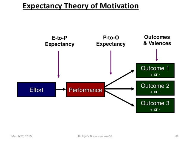 Effort Performance E-to-P Expectancy P-to-O Expectancy Outcomes & Valences Outcome 1 + or - Outcome 3 + or - Outcome 2 + o...