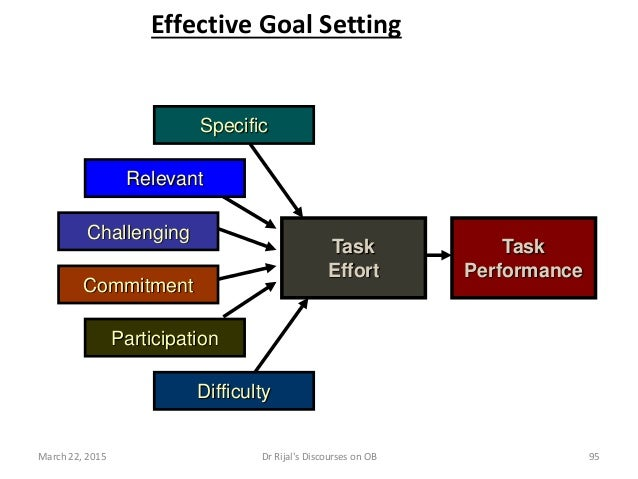 Effective Goal Setting Task Effort Task Performance Specific Relevant Challenging Difficulty Participation Commitment Marc...