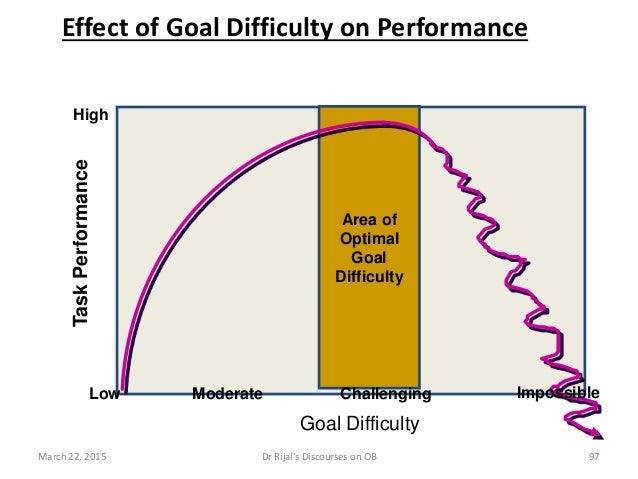 Area of Optimal Goal Difficulty Effect of Goal Difficulty on Performance High TaskPerformance Low Moderate Challenging Imp...