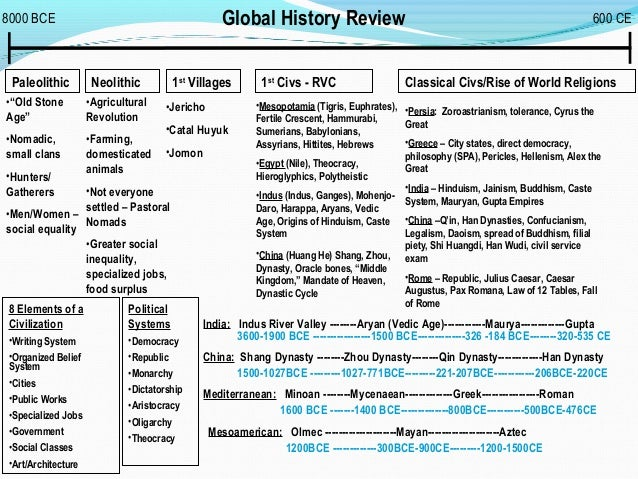 persia chart 3 classical civs The history of the world is the history of humanity  the post-classical period also encompasses the early muslim conquests,  diagrammatic chart of world history.
