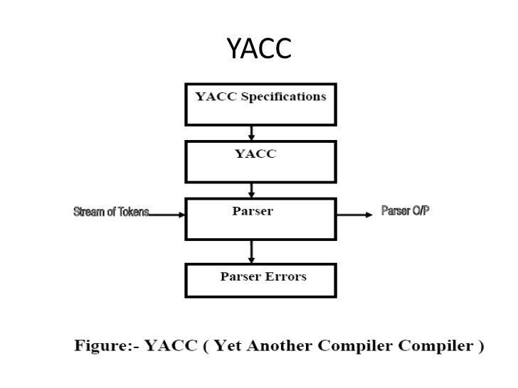 system programming unit iv rh slideshare net Yacc Tutorial Yacc Compiler