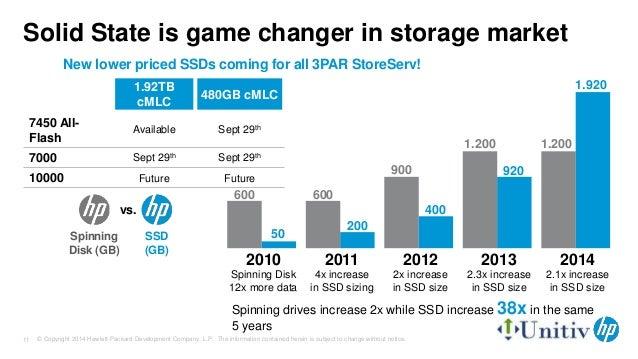 Hp 3par Storeserv Storage Hp All Flash Array Ssd