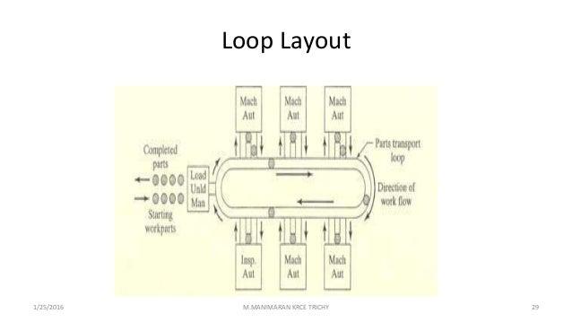 Loop Layout 1/25/2016 M.MANIMARAN KRCE TRICHY 29
