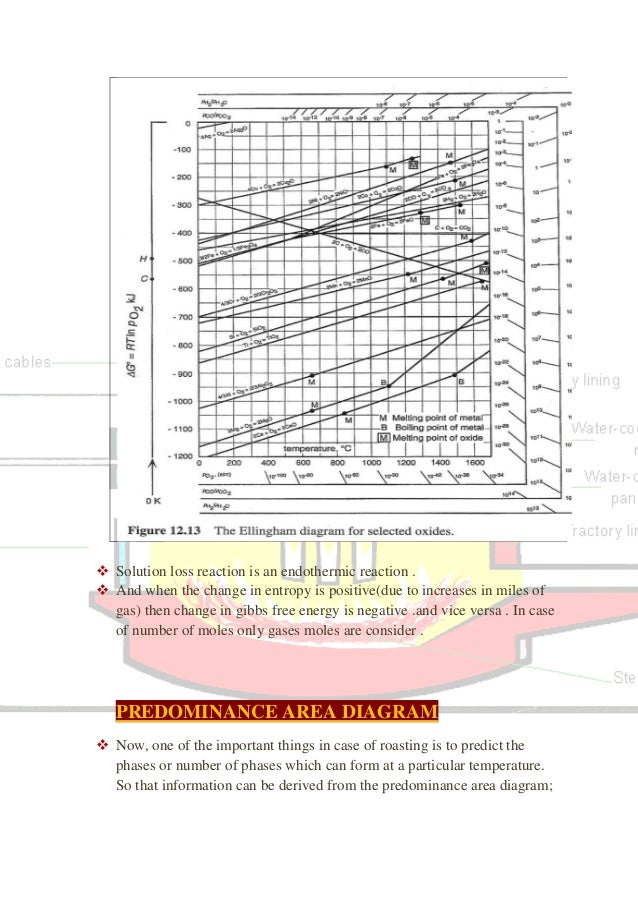 Unit process of extraction lecture notes predominance area diagram 42 ccuart Gallery