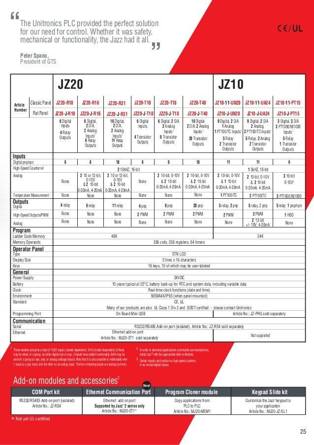 unitronics catalogue 2015 25 638?cb=1458550621 unitronics catalogue 2015  at bayanpartner.co