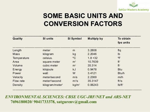 Units Conversion Cbse Ugc Jrf Net