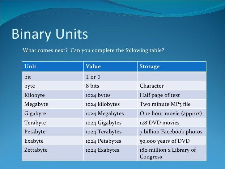 Binary Units