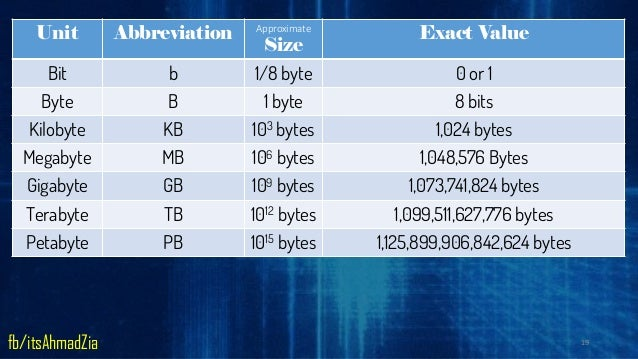 how many bytes are in a petabyte