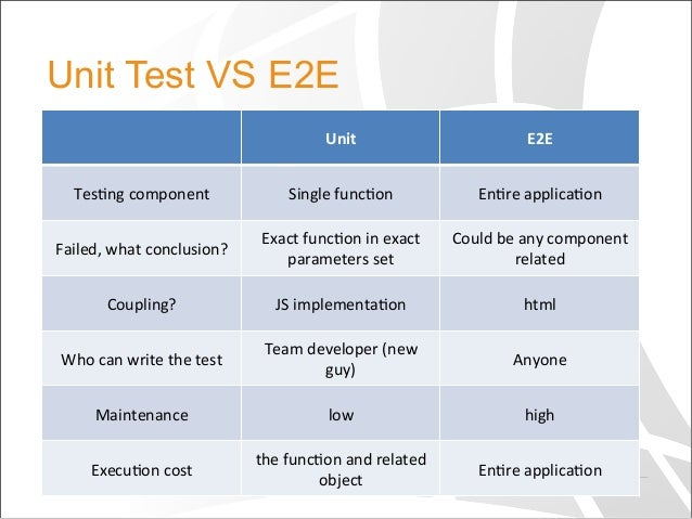e2e analysis The latest tweets from e2e infotel analysis (@e2einfotel) offer team of consultants to shape up & execute partner strategy across mvas, regulatory, e-commerce, in house game & application development.