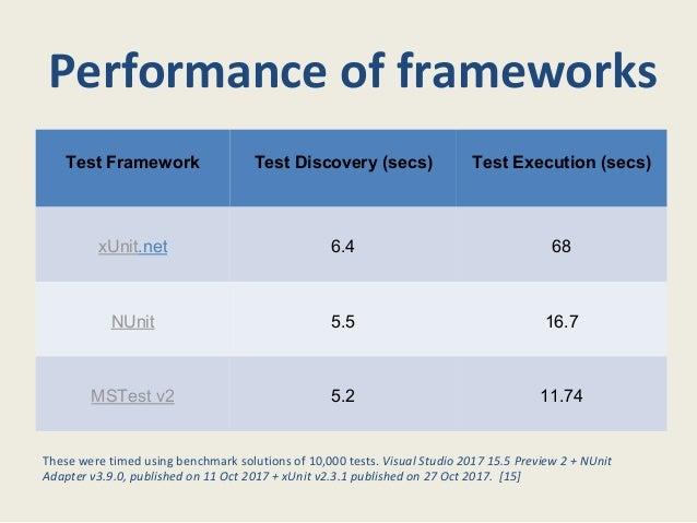 Unit testing framework