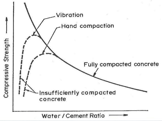 importance of durability of concrete Durability is defined as the capability of concrete to resist weathering action, chemical attack and abrasion while maintaining its desired engineering properties it.