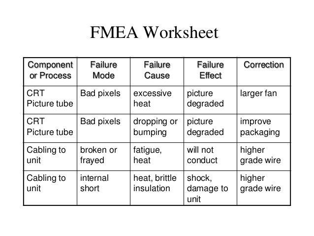 Unit v11 proactive maintenance analysis – Fmea Worksheet