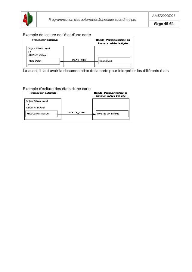 AMS720090001 Programmation des automates Schneider sous Unity-pro Page 46/54 17.SYNTHESE D'ACCES AUX VARIABLES 17.1. Vue d...