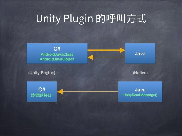 製作 Unity Plugin for Android