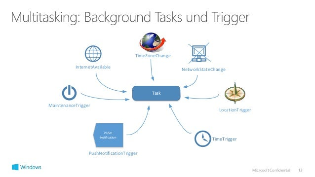 Microsoft Confidential 13  TimeZoneChange  InternetAvailable NetworkStateChange  Task  TimeTrigger  PUSH  Notification  Lo...