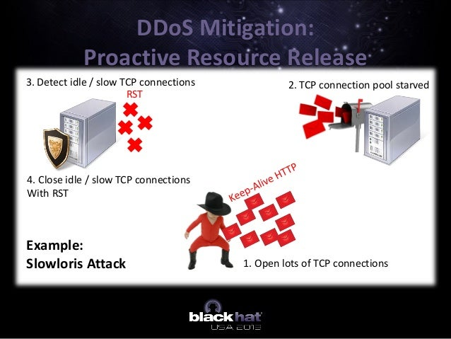 DDoS Mitigation: Proactive Resource Release RST 1. Open lots of TCP connections 2. TCP connection pool starved3. Detect id...
