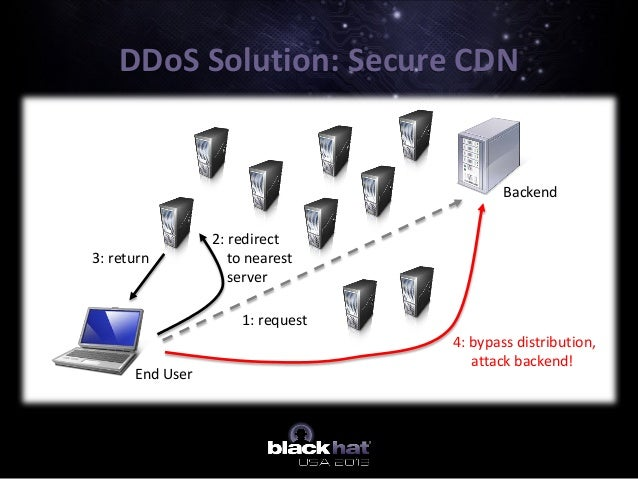 DDoS Solution: Secure CDN Backend End User 3: return 1: request 2: redirect to nearest server 4: bypass distribution, atta...