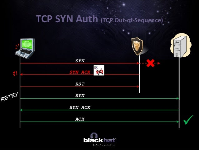 TCP SYN Auth (TCP Out-of-Sequence) RST SYN SYN SYN ACK ACK  SYN ACK