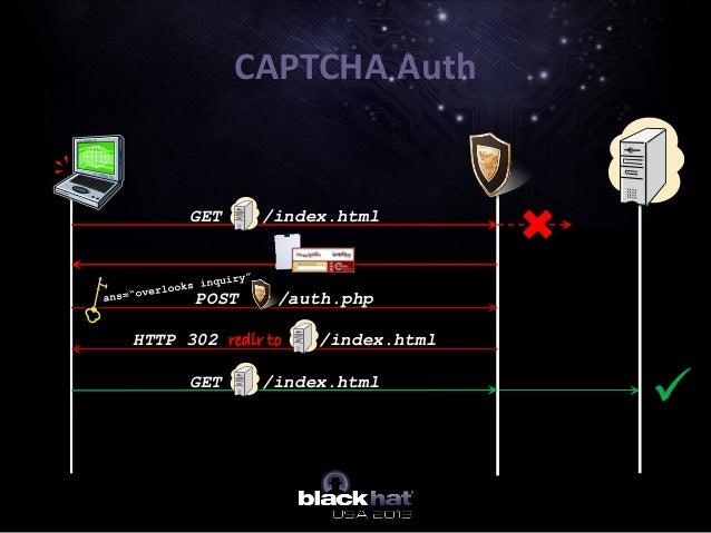 CAPTCHA Auth GET /index.html HTTP 302 redir to /index.html GET /index.html POST /auth.php 