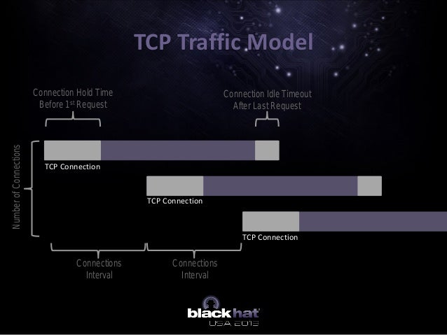 TCP Traffic Model NumberofConnections Connection Hold Time Before 1st Request Connection Idle Timeout After Last Request C...