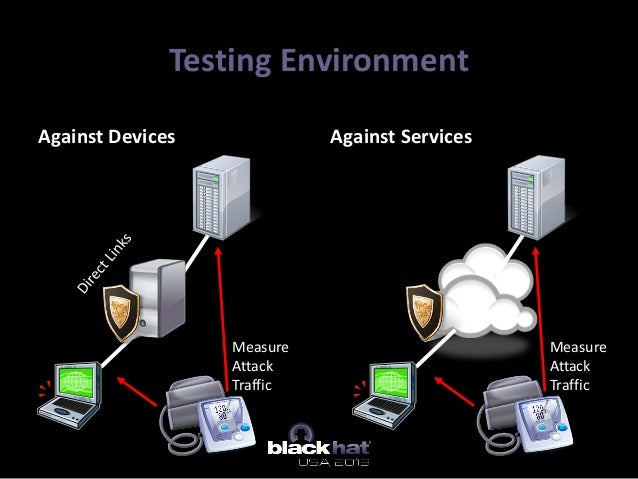 Testing Environment Against Devices Against Services Measure Attack Traffic Measure Attack Traffic
