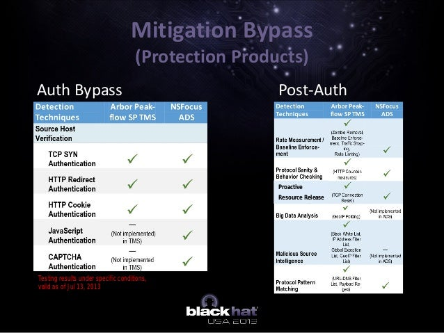 Mitigation Bypass (Protection Products) Auth Bypass Post-Auth Testing results under specific conditions, valid as of Jul 1...