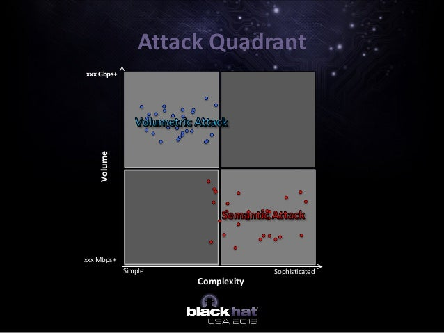 Attack Quadrant Complexity Simple Sophisticated Volume xxx Gbps+ xxx Mbps+