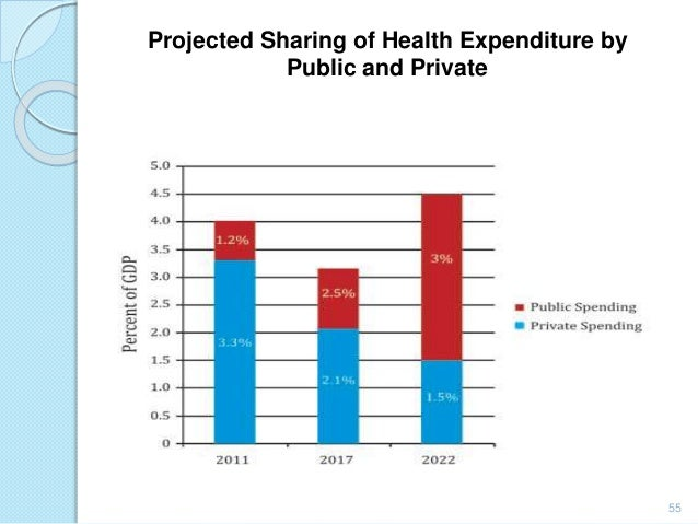 Universal health care 2022 54 55 projected sharing of health malvernweather Choice Image