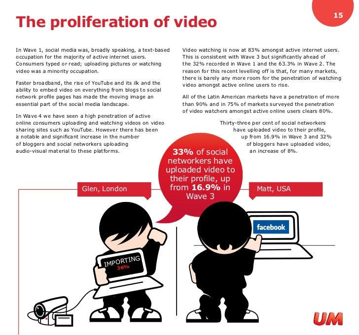 15 The proliferation of video In Wave 1, social media was, broadly speaking, a text-based     Video watching is now at 83%...