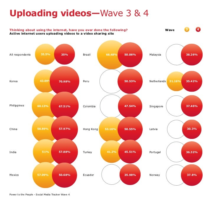 Uploading videos—Wave 3 & 4 Thinking about using the internet, have you ever done the following?                          ...