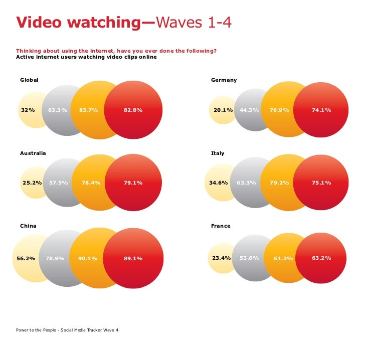 Video watching—Waves 1-4 Thinking about using the internet, have you ever done the following? Active internet users watchi...