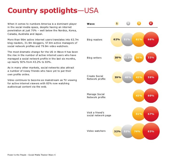 Country spotlights—USA When it comes to numbers America is a dominant player       Wave                   1     2     3   ...