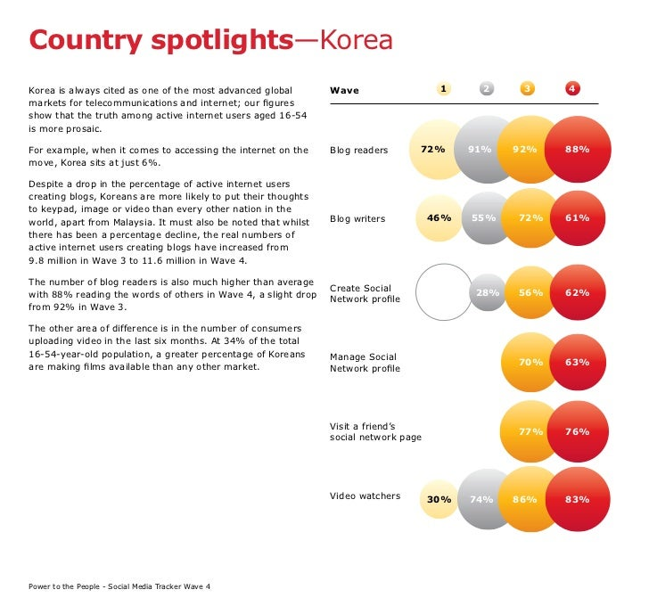 Country spotlights—Korea Korea is always cited as one of the most advanced global        Wave                   1     2   ...