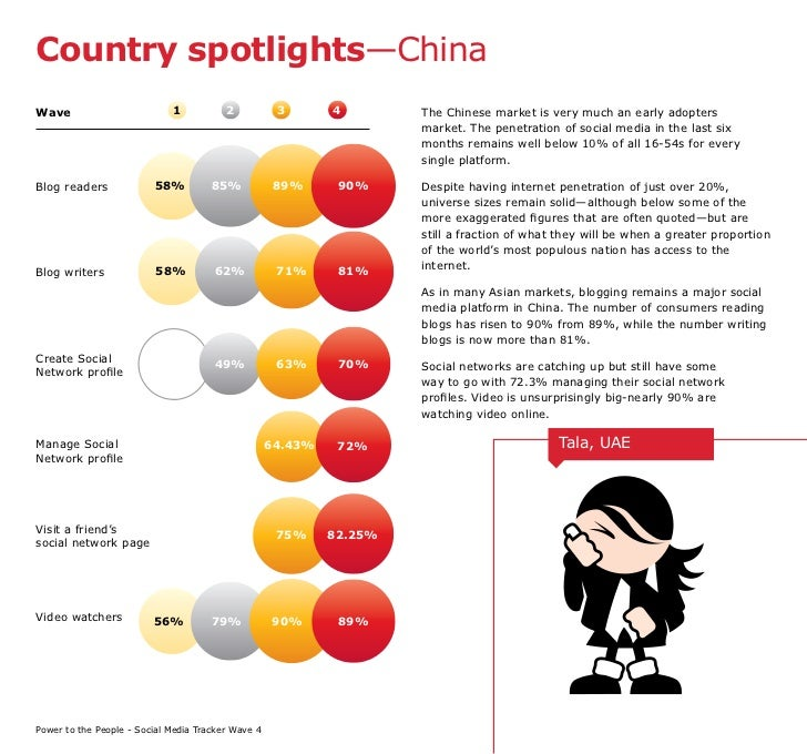 Country spotlights—China Wave                         1           2           3       4        The Chinese market is very ...