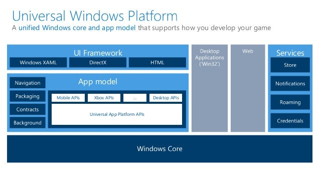 New Windows into WebRTC with UWP: Q&A with Microsoft's James Cadd