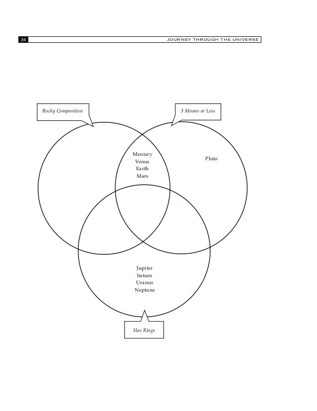 Venn diagram of venus earth and mars diy enthusiasts wiring diagrams earth and venus venn diagram kleo beachfix co rh kleo beachfix co rocks and minerals venn diagram suan and moon venn diagram ccuart Choice Image