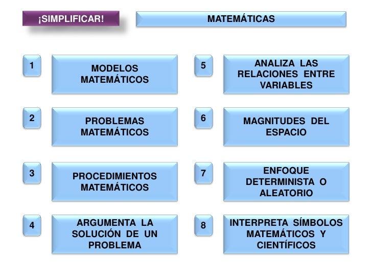 ¡SIMPLIFICAR!<br />MATEMÁTICAS<br />1<br />MODELOS MATEMÁTICOS<br />5<br />ANALIZA  LAS RELACIONES  ENTRE VARIABLES<br />2...