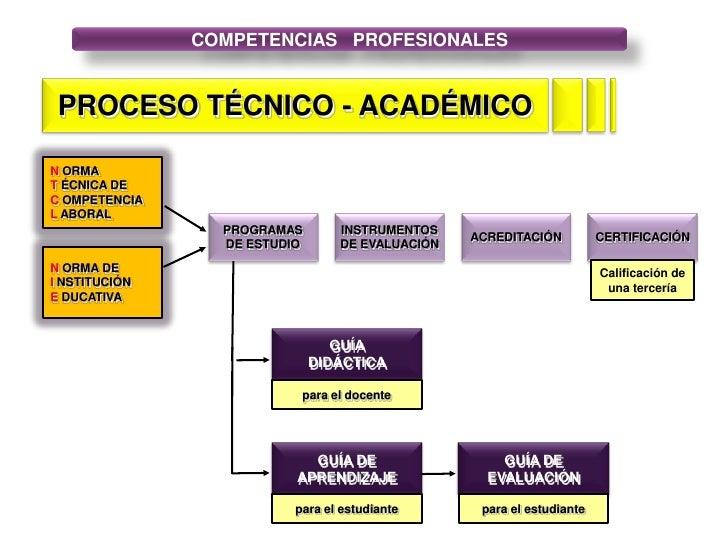 GUÍA<br />DIDÁCTICA<br />para el docente<br />GUÍA DE<br />EVALUACIÓN<br />para el estudiante<br />para el estudiante<br /...